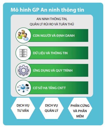 Giải pháp đảm bảo an tinh thông tin ISO 27001