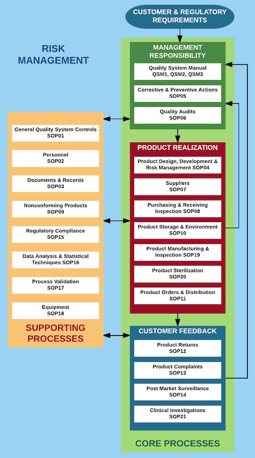 Các quy trình cần thiết theo ISO 13485